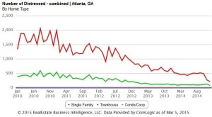 Atlanta Short Sale Data Last 5 Years